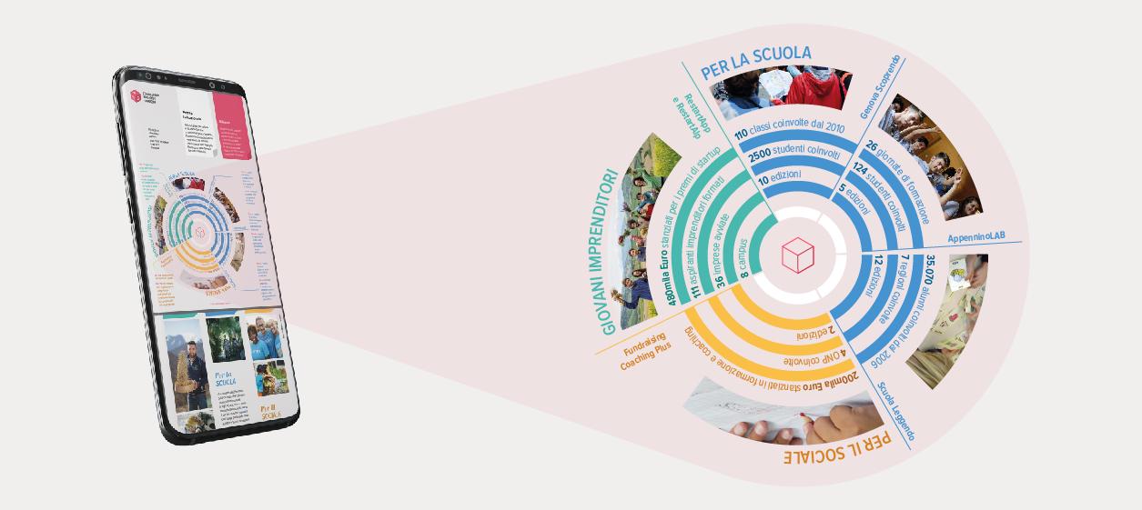 MADIcomunicazione_Fondazione Garrone diagramma